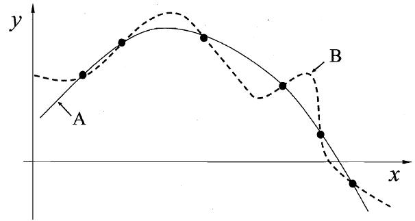 存在多条曲线与有限样本训练集一致