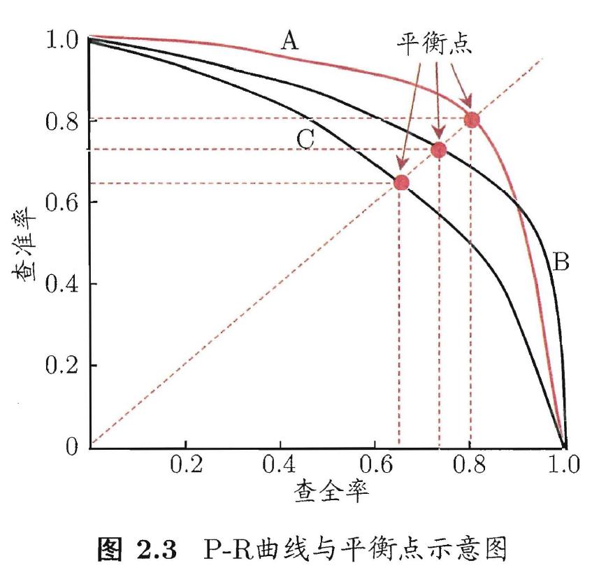 P-R曲线